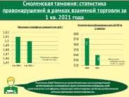 Полтора миллиона рублей штрафов наложено Смоленской таможней на участников взаимной торговли тверского и смоленского регионов